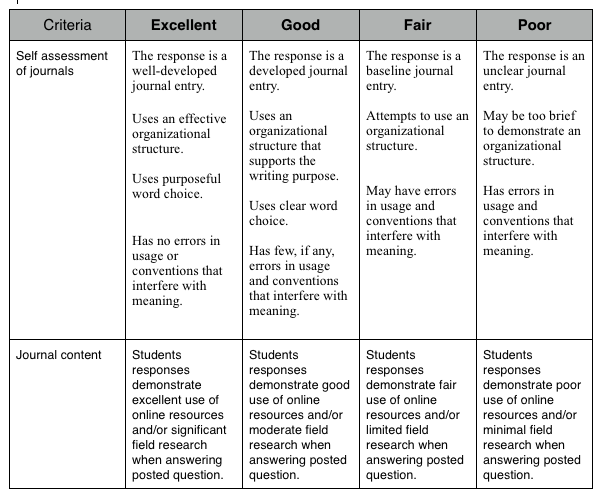 criterion grading papers term In education terminology, rubric means a scoring guide used to evaluate the quality of students' constructed responses rubrics usually contain evaluative criteria.